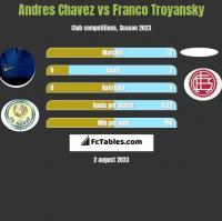 Andres Chavez vs Franco Troyansky h2h player stats
