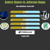 Andres Chavez vs Jefferson Duque h2h player stats