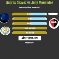 Andres Chavez vs Jony Menendez h2h player stats