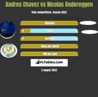 Andres Chavez vs Nicolas Andereggen h2h player stats