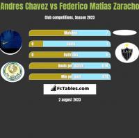 Andres Chavez vs Federico Matias Zaracho h2h player stats