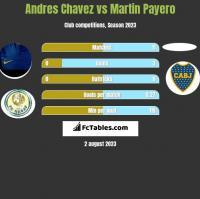 Andres Chavez vs Martin Payero h2h player stats