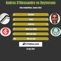 Andres D'Alessandro vs Deyverson h2h player stats