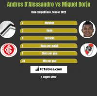 Andres D'Alessandro vs Miguel Borja h2h player stats