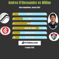 Andres D'Alessandro vs Willian h2h player stats