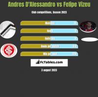 Andres D'Alessandro vs Felipe Vizeu h2h player stats