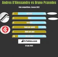 Andres D'Alessandro vs Bruno Praxedes h2h player stats