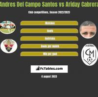 Andres Del Campo Santos vs Ariday Cabrera h2h player stats