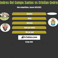 Andres Del Campo Santos vs Cristian Cedres h2h player stats
