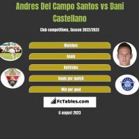 Andres Del Campo Santos vs Dani Castellano h2h player stats