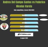 Andres Del Campo Santos vs Federico Nicolas Varela h2h player stats