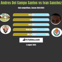 Andres Del Campo Santos vs Ivan Sanchez h2h player stats