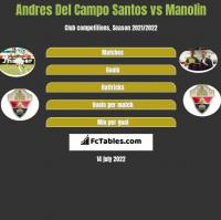 Andres Del Campo Santos vs Manolin h2h player stats