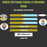 Andres Del Campo Santos vs Omenuke Mfulu h2h player stats