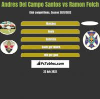 Andres Del Campo Santos vs Ramon Folch h2h player stats