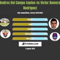 Andres Del Campo Santos vs Victor Romero Rodriguez h2h player stats
