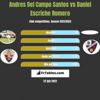 Andres Del Campo Santos vs Daniel Escriche Romero h2h player stats