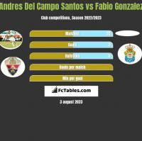 Andres Del Campo Santos vs Fabio Gonzalez h2h player stats