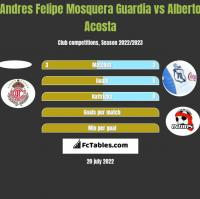 Andres Felipe Mosquera Guardia vs Alberto Acosta h2h player stats