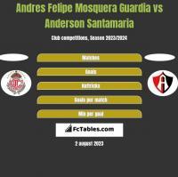 Andres Felipe Mosquera Guardia vs Anderson Santamaria h2h player stats