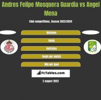 Andres Felipe Mosquera Guardia vs Angel Mena h2h player stats