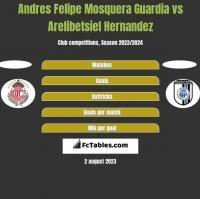 Andres Felipe Mosquera Guardia vs Arelibetsiel Hernandez h2h player stats