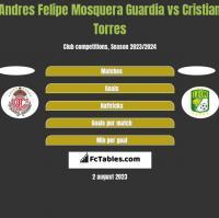 Andres Felipe Mosquera Guardia vs Cristian Torres h2h player stats