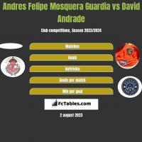 Andres Felipe Mosquera Guardia vs David Andrade h2h player stats