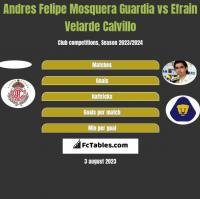 Andres Felipe Mosquera Guardia vs Efrain Velarde Calvillo h2h player stats