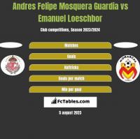 Andres Felipe Mosquera Guardia vs Emanuel Loeschbor h2h player stats