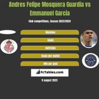 Andres Felipe Mosquera Guardia vs Emmanuel Garcia h2h player stats