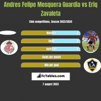 Andres Felipe Mosquera Guardia vs Eriq Zavaleta h2h player stats