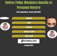 Andres Felipe Mosquera Guardia vs Fernando Navarro h2h player stats