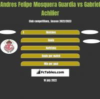 Andres Felipe Mosquera Guardia vs Gabriel Achilier h2h player stats