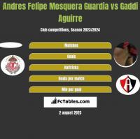 Andres Felipe Mosquera Guardia vs Gaddi Aguirre h2h player stats
