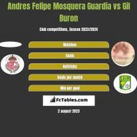Andres Felipe Mosquera Guardia vs Gil Buron h2h player stats
