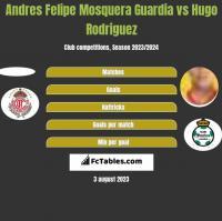 Andres Felipe Mosquera Guardia vs Hugo Rodriguez h2h player stats