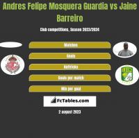 Andres Felipe Mosquera Guardia vs Jaine Barreiro h2h player stats