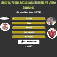 Andres Felipe Mosquera Guardia vs Jairo Gonzalez h2h player stats