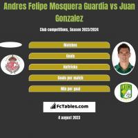 Andres Felipe Mosquera Guardia vs Juan Gonzalez h2h player stats