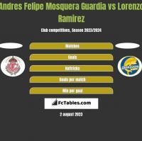 Andres Felipe Mosquera Guardia vs Lorenzo Ramirez h2h player stats