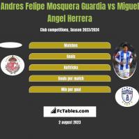 Andres Felipe Mosquera Guardia vs Miguel Angel Herrera h2h player stats