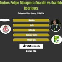 Andres Felipe Mosquera Guardia vs Osvaldo Rodriguez h2h player stats