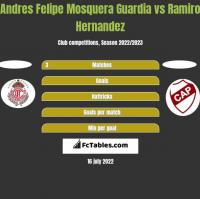 Andres Felipe Mosquera Guardia vs Ramiro Hernandez h2h player stats