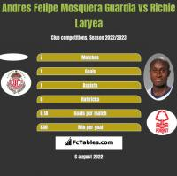 Andres Felipe Mosquera Guardia vs Richie Laryea h2h player stats