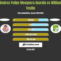 Andres Felipe Mosquera Guardia vs William Tesillo h2h player stats