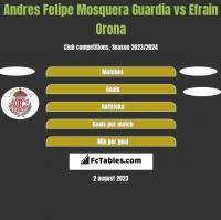 Andres Felipe Mosquera Guardia vs Efrain Orona h2h player stats