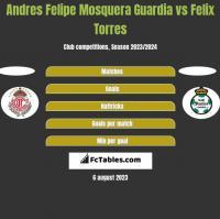 Andres Felipe Mosquera Guardia vs Felix Torres h2h player stats