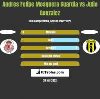 Andres Felipe Mosquera Guardia vs Julio Gonzalez h2h player stats