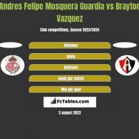 Andres Felipe Mosquera Guardia vs Brayton Vazquez h2h player stats